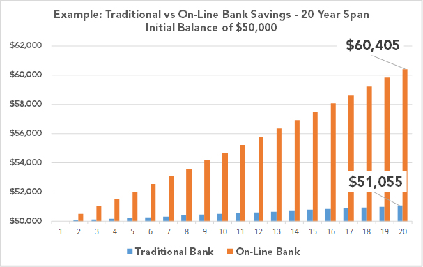 Online Banks vs Traditional Banks