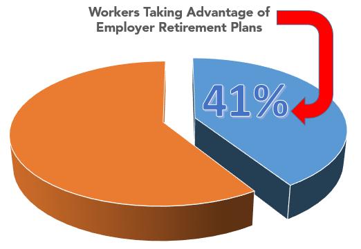 Source:U.S. Census Bureau